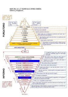 Mapa Inferno and Purgatory - Divine Comedy